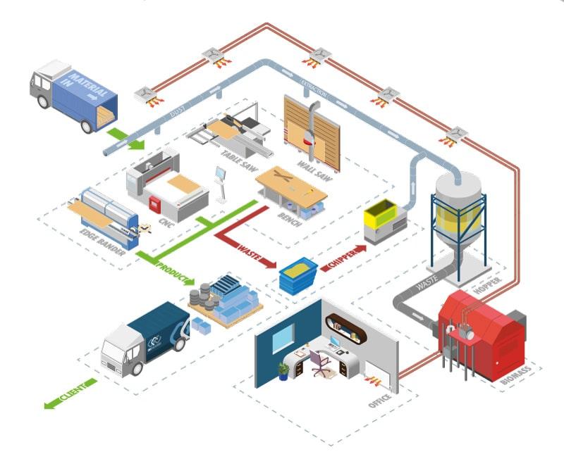 CNC Creations BioMass Infographic